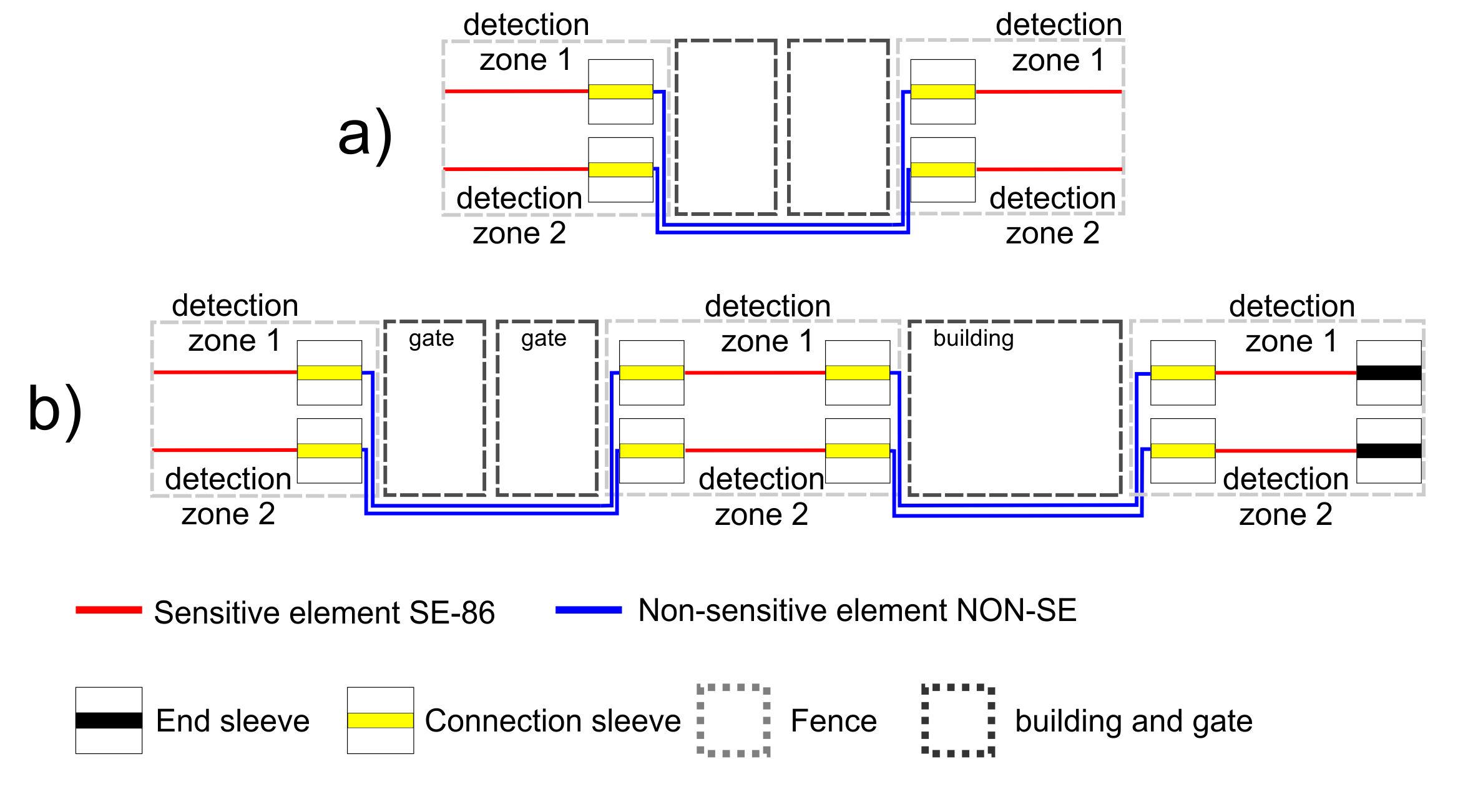Non sensitive element pass gates and buildings