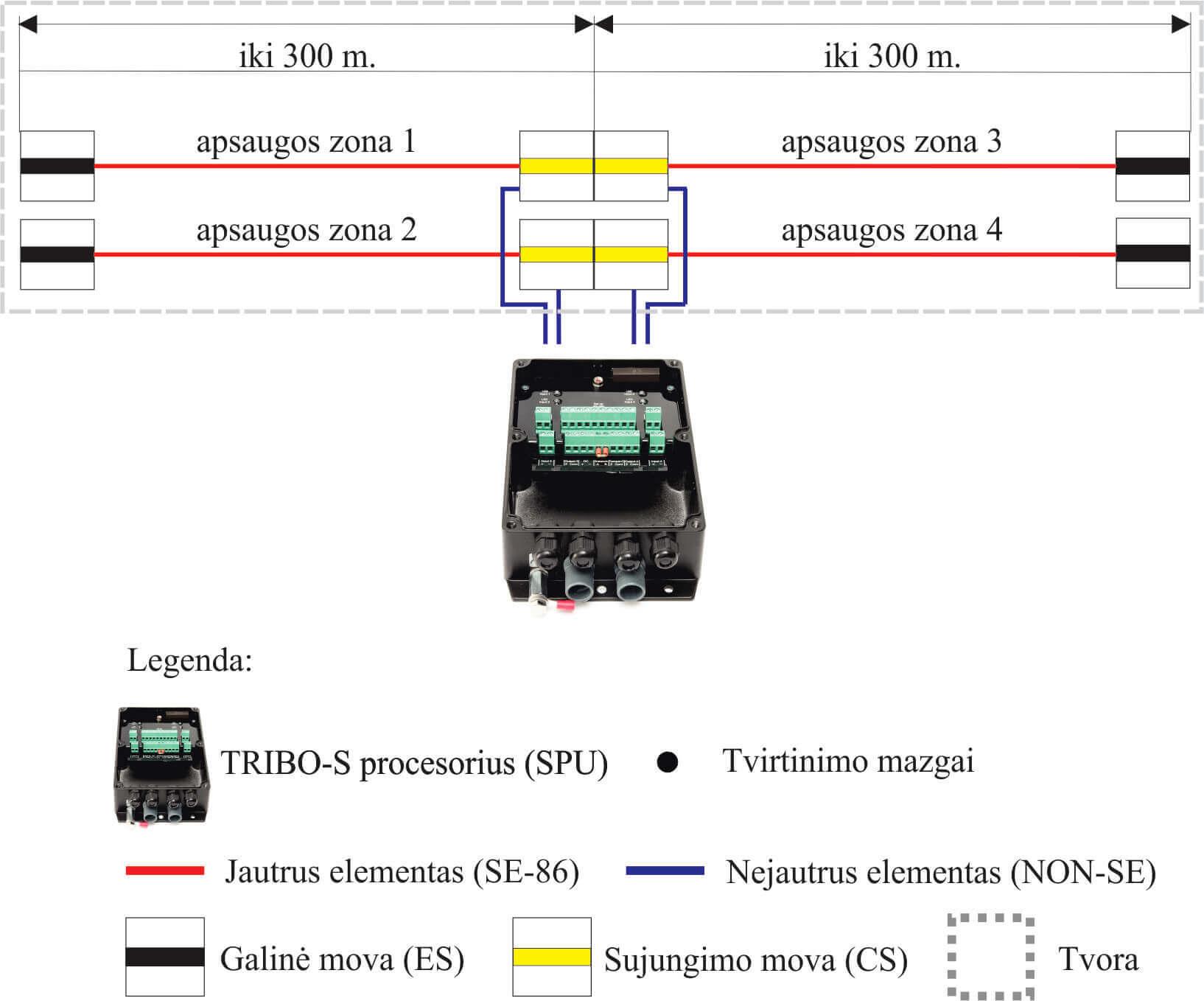 TRIBO S 4 300