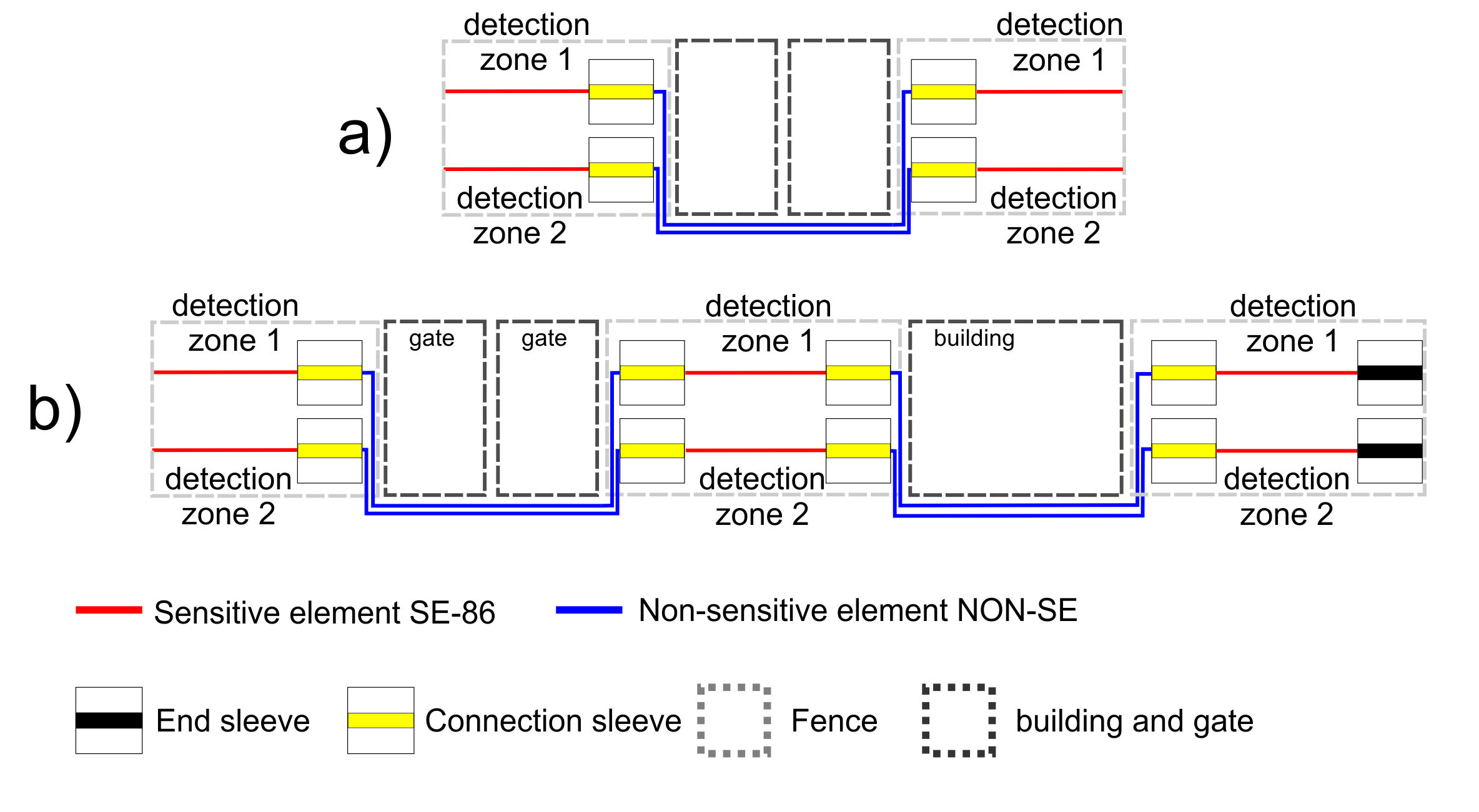 Non sensitive element pass gates and buildings