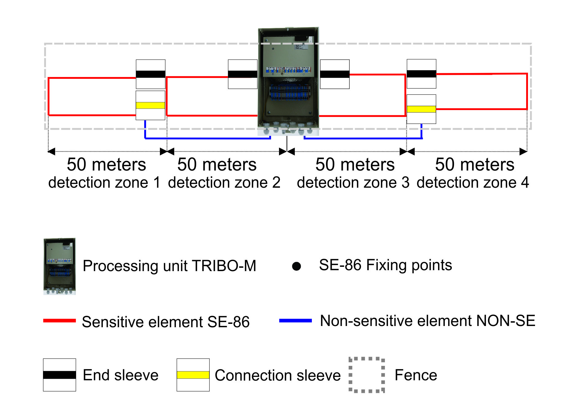TRIBO-M system one detection zone up to 50 meters